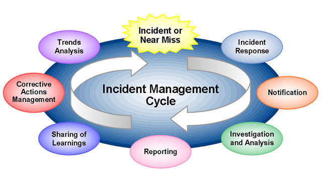 incidents investigation and report writing
